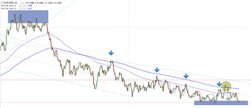 Análisis EUR/USD largo plazo