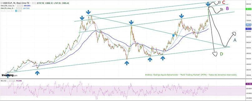 Análisis USD/CLP